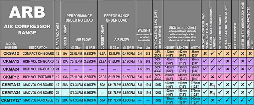 arb-compressorspecs.png
